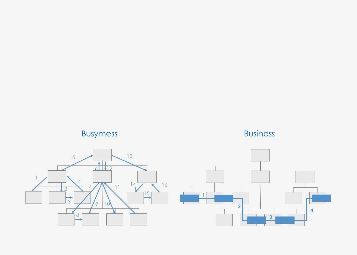 Процессный подход к управлению бизнесом, или Почему Вам нужны бизнес-процессы?